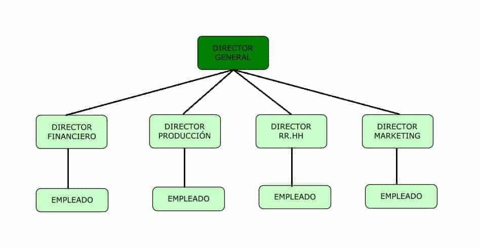 Organigrama De Una Empresa Pequeña Leadsfac Com