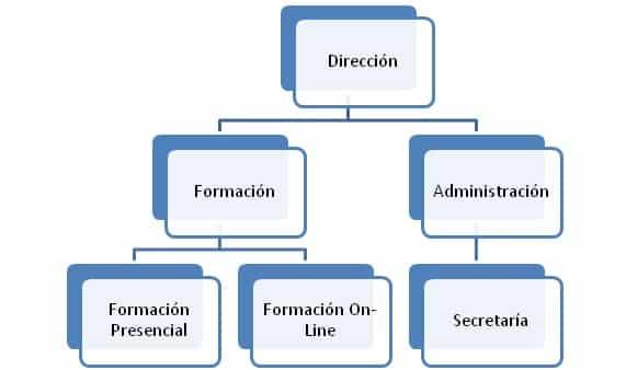 organigrama funcional de una empresa