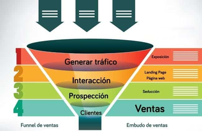 El Funnel de ventas o embudo de conversión es una tecnica para optimizar al maximo el cambio entre un lead y un cliente