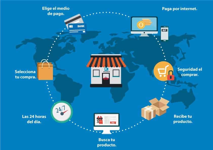 Pasarela de pagos de una web e commerce o tienda virtual online 1