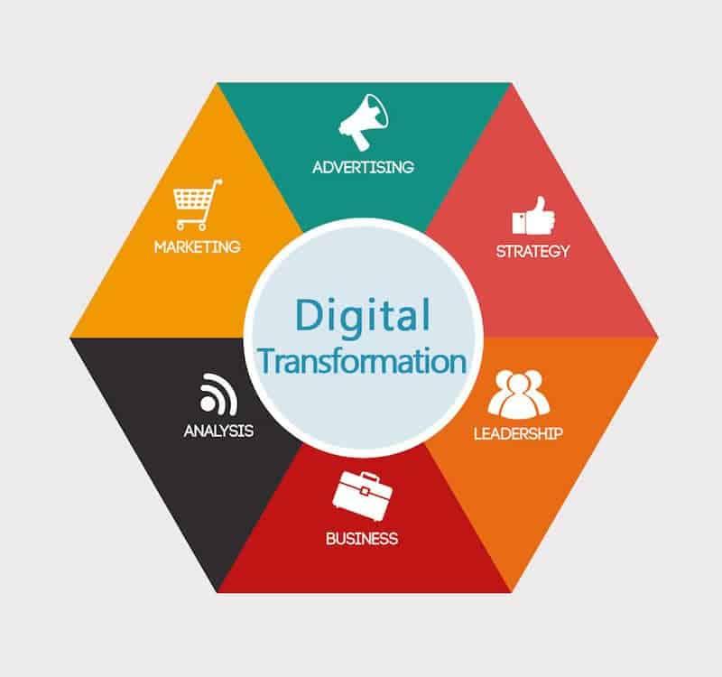Qué es la transformación digital y su importancia