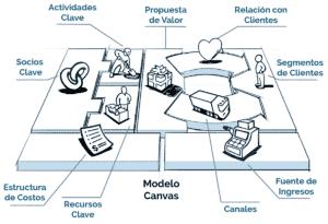 canvas model grafica