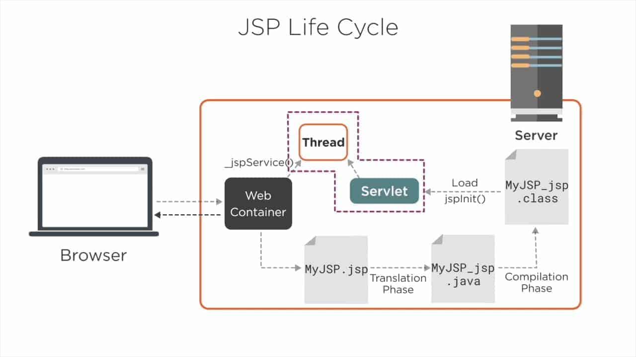 Ciclo de vida de JSP
