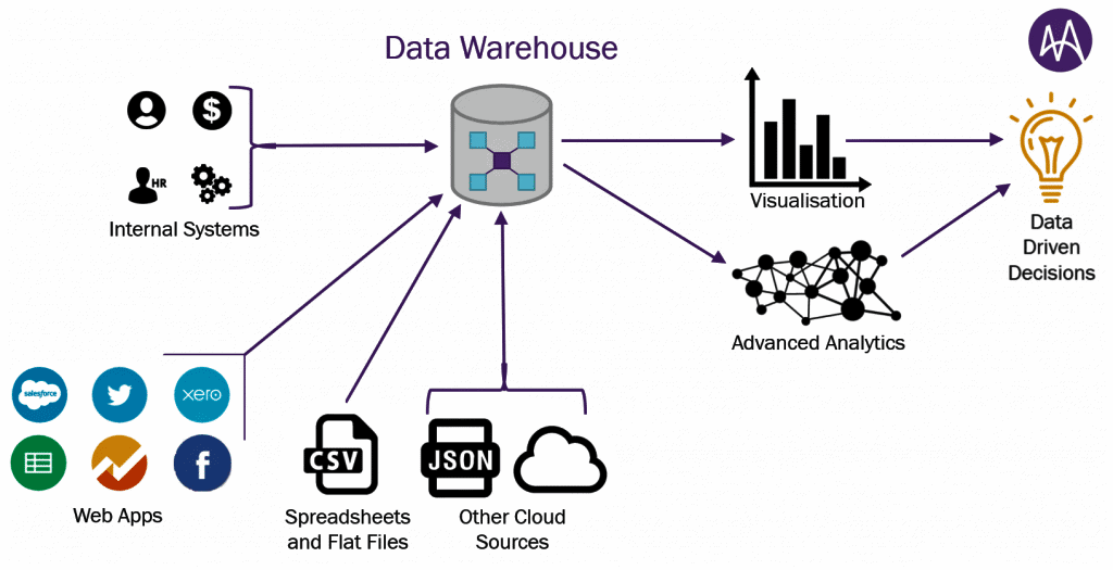 Data Warehouse 1024x525