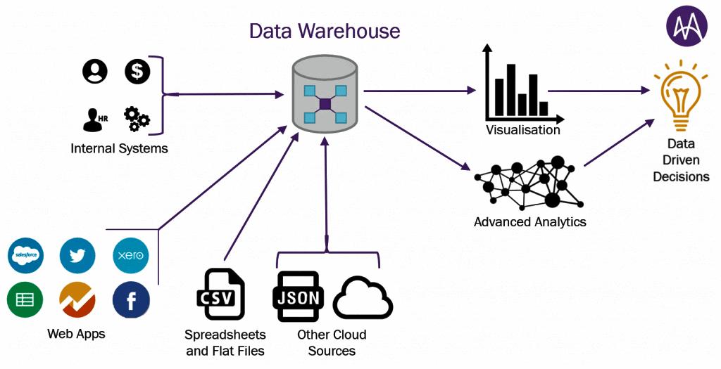 Data Warehouse 1024x525