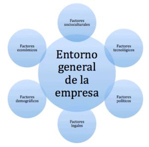 Entorno general de la empresa