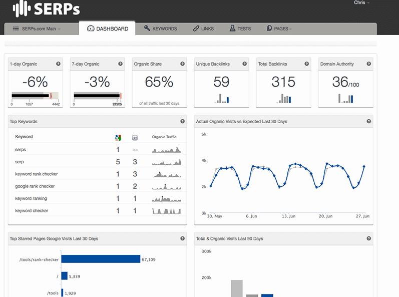Tener buena posición en las SERPS refleja buen rendimiento SEO pero no en todos los casos