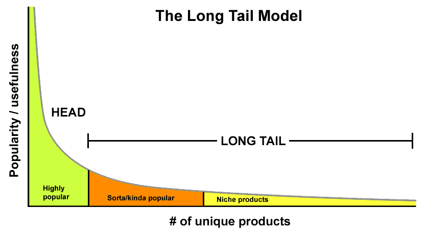 palabras claves long tail