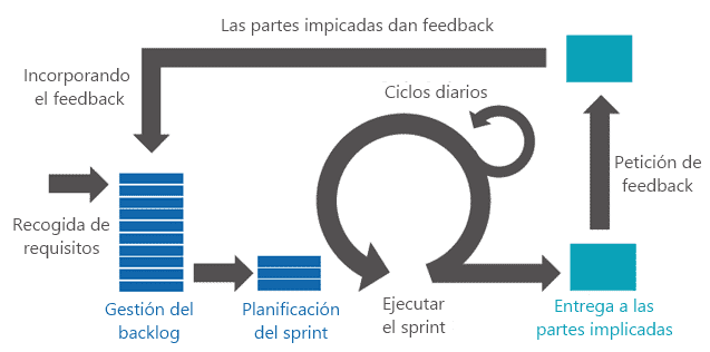 scrum proceso